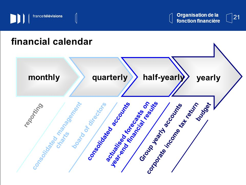 21 financial calendar Organisation de la fonction financière monthly reporting quarterly consolidated management charts board of directors half-yearly consolidated accounts actualised forecasts on year-end financial results yearly Group yearly accounts corporate income tax return budget