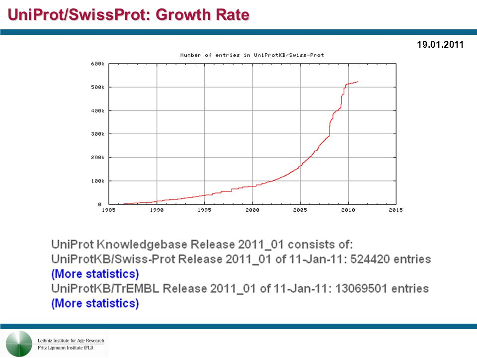 UniProt/TrEMBL: Growth Rate 19.01.2011