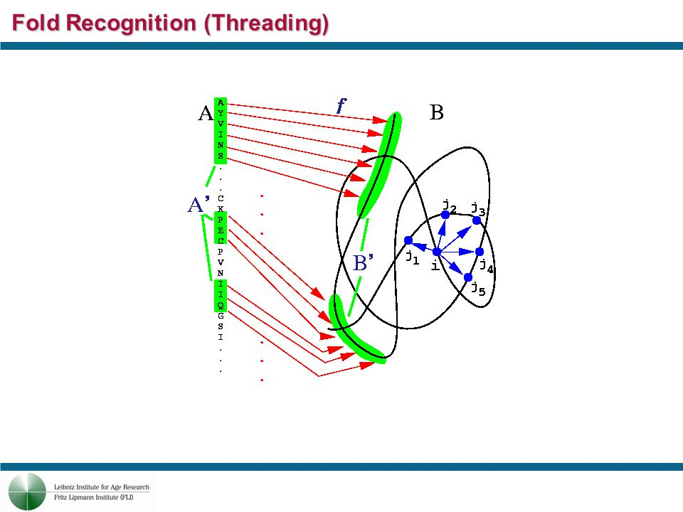 Fold Recognition (Threading)