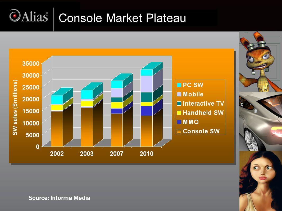 Console Market Plateau Source: Informa Media SW sales ($millions)