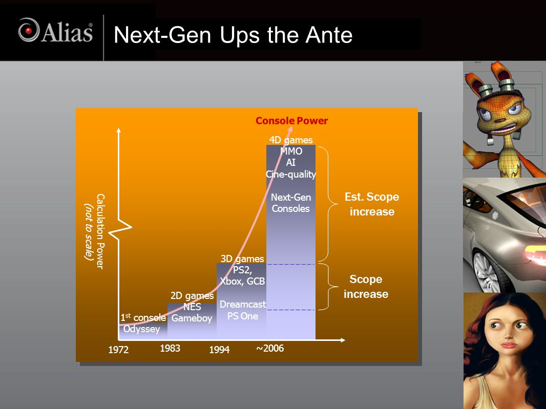 Next-Gen Ups the Ante Console Power Calculation Power (not to scale) 1972 1983 1994 ~2006 1 st console Odyssey 4D games MMO AI Cine-quality Next-Gen Consoles 2D games NES Gameboy 3D games PS2, Xbox, GCB Dreamcast PS One Scope increase Est.