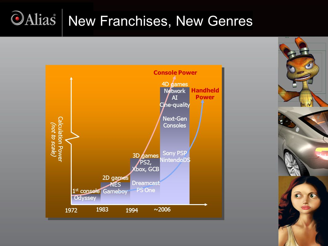 New Franchises, New Genres Console Power Handheld Power Calculation Power (not to scale) 1972 1983 1994 ~2006 1 st console Odyssey 4D games Network AI Cine-quality Next-Gen Consoles Sony PSP NintendoDS 2D games NES Gameboy 3D games PS2, Xbox, GCB Dreamcast PS One