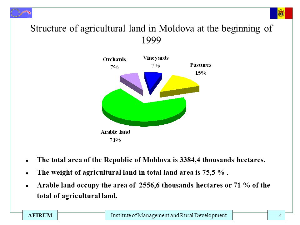 AFIRUMInstitute of Management and Rural Development4 l The total area of the Republic of Moldova is 3384,4 thousands hectares. l The weight of agricul