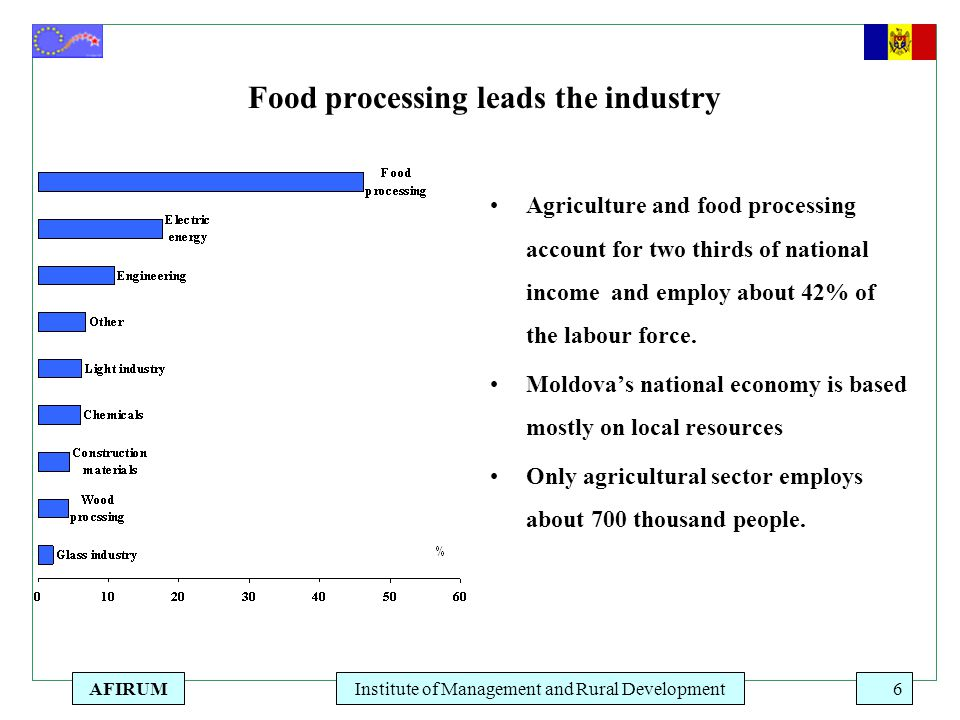 AFIRUMInstitute of Management and Rural Development6 Food processing leads the industry Agriculture and food processing account for two thirds of nati