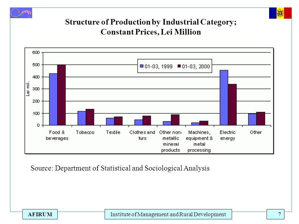 AFIRUMInstitute of Management and Rural Development7 Source: Department of Statistical and Sociological Analysis Structure of Production by Industrial