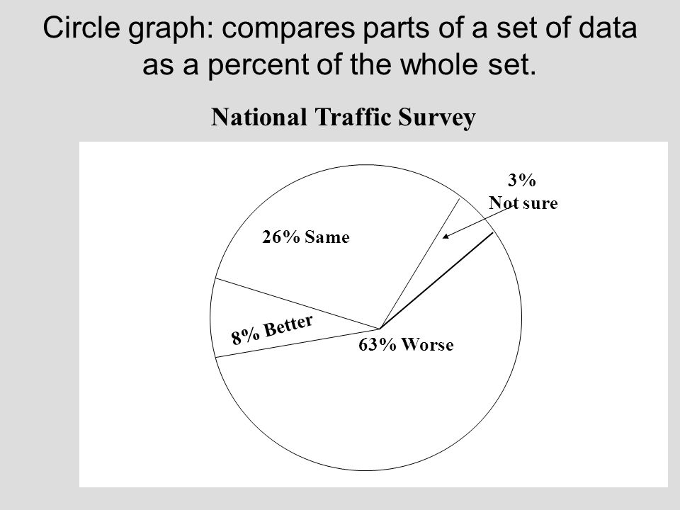 Circle graph: compares parts of a set of data as a percent of the whole set. 63% Worse 8% Better 26% Same 3% Not sure National Traffic Survey