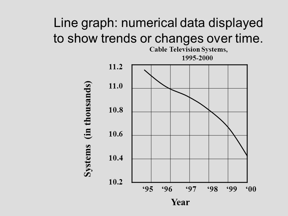 Line graph: numerical data displayed to show trends or changes over time. Systems (in thousands) Cable Television Systems, 1995-2000 Year 10.2 10.4 10