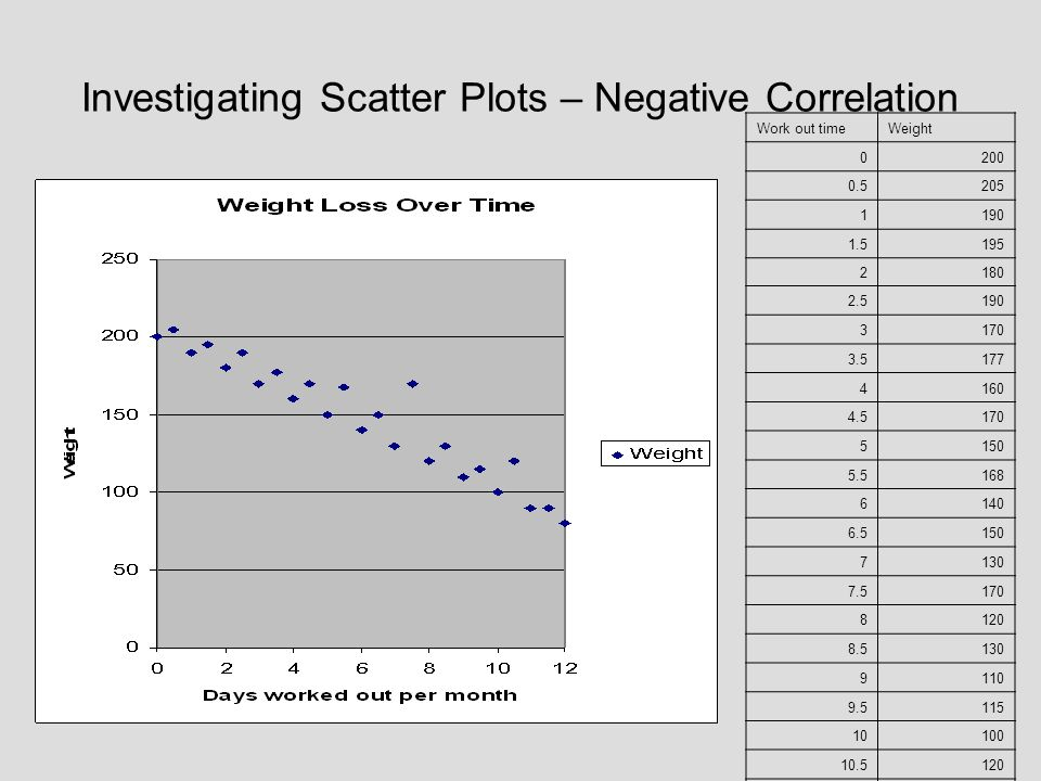 Investigating Scatter Plots – Negative Correlation Work out timeWeight 0200 0.5205 1190 1.5195 2180 2.5190 3170 3.5177 4160 4.5170 5150 5.5168 6140 6.