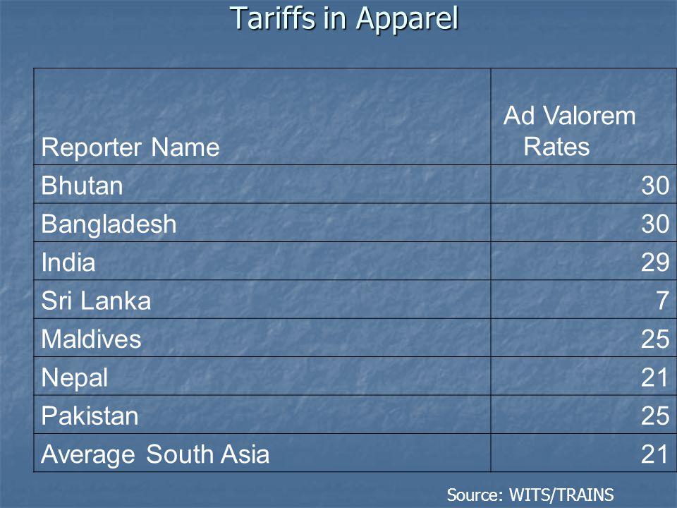 Tariffs in Apparel Reporter Name Ad Valorem Rates Bhutan30 Bangladesh30 India29 Sri Lanka7 Maldives25 Nepal21 Pakistan25 Average South Asia21 Source: WITS/TRAINS