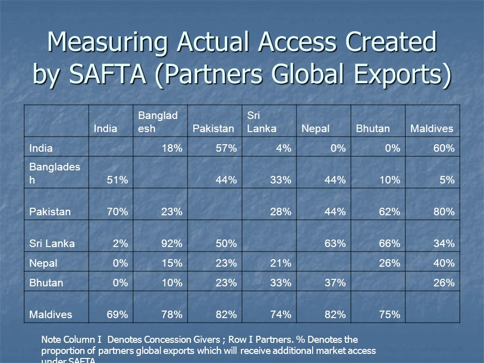 Measuring Actual Access Created by SAFTA (Partners Global Exports) Note Column I Denotes Concession Givers ; Row I Partners.