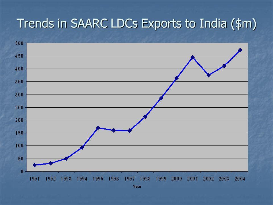 Trends in SAARC LDCs Exports to India ($m)