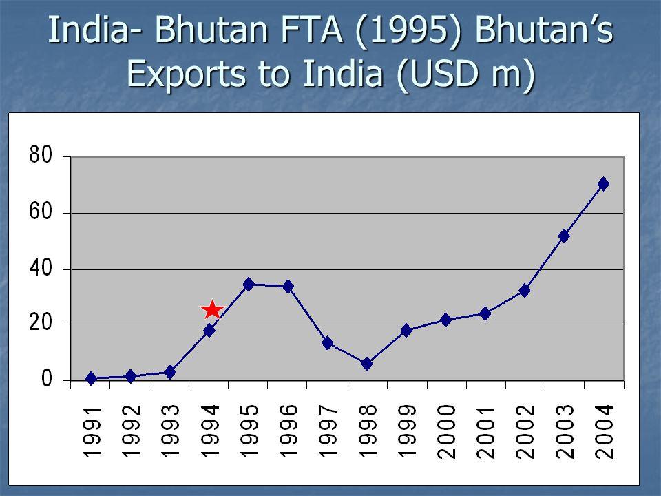 India- Bhutan FTA (1995) Bhutan's Exports to India (USD m)