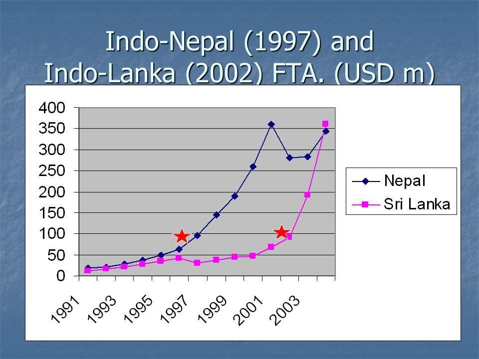 Indo-Nepal (1997) and Indo-Lanka (2002) FTA. (USD m)