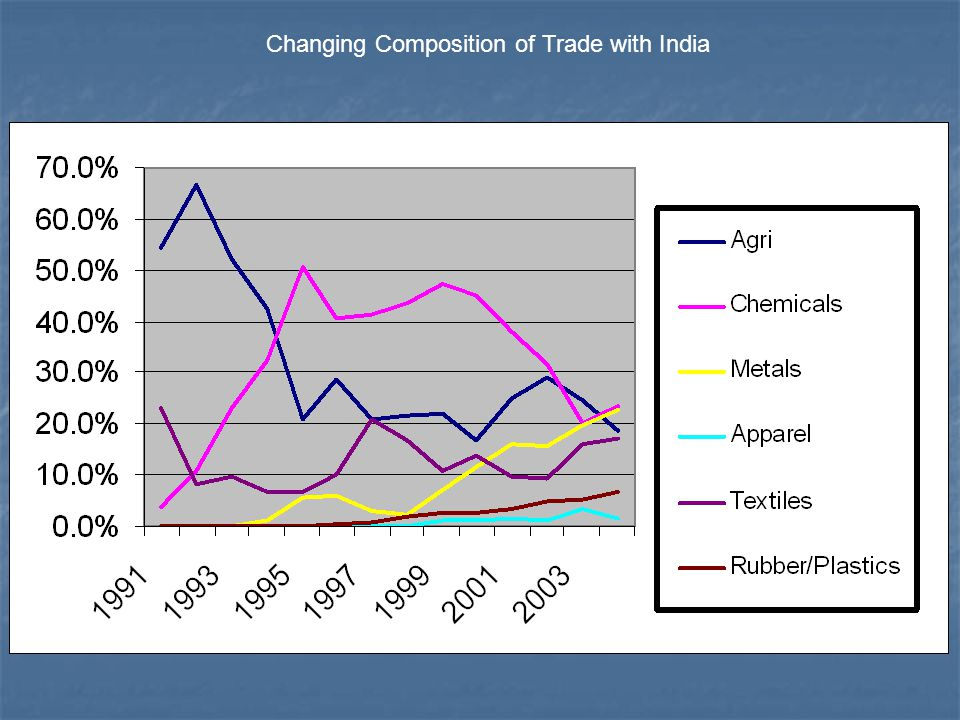 Changing Composition of Trade with India