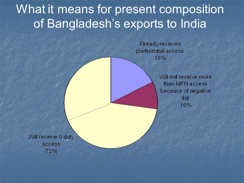 What it means for present composition of Bangladesh's exports to India