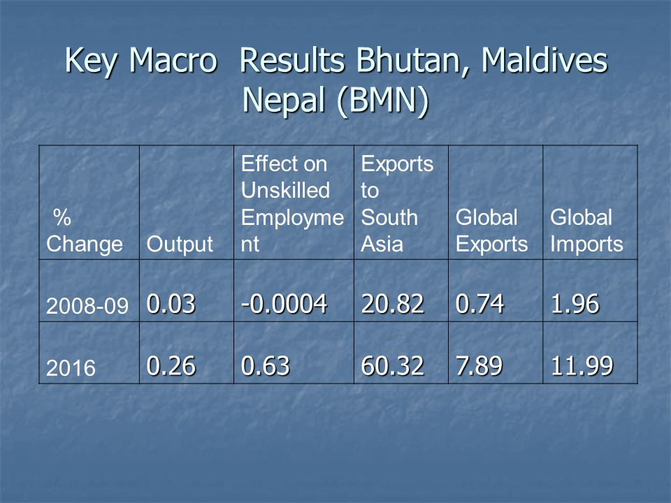 Key Macro Results Bhutan, Maldives Nepal (BMN) % ChangeOutput Effect on Unskilled Employme nt Exports to South Asia Global Exports Global Imports 2008-090.03-0.000420.820.741.96 20160.260.6360.327.8911.99