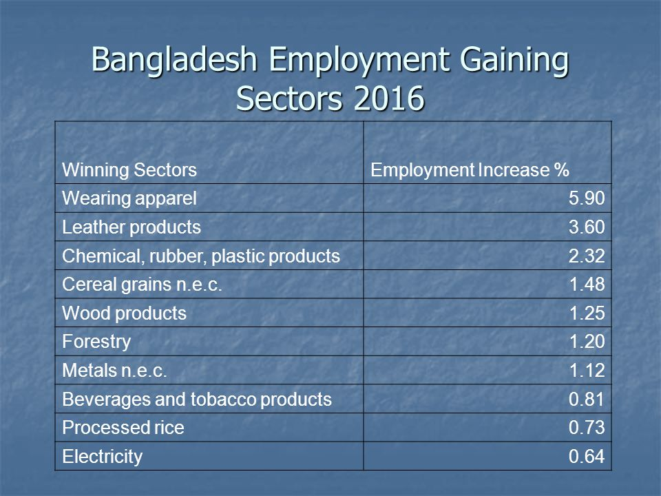 Bangladesh Employment Gaining Sectors 2016 Winning SectorsEmployment Increase % Wearing apparel5.90 Leather products3.60 Chemical, rubber, plastic products2.32 Cereal grains n.e.c.1.48 Wood products1.25 Forestry1.20 Metals n.e.c.1.12 Beverages and tobacco products0.81 Processed rice0.73 Electricity0.64