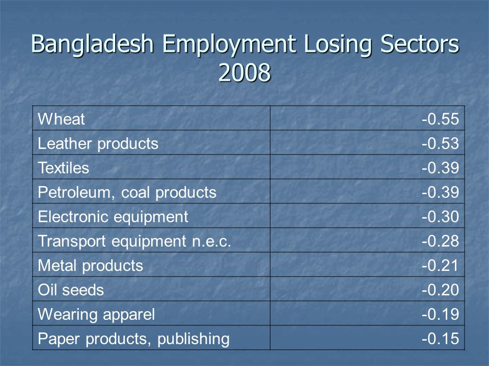Bangladesh Employment Losing Sectors 2008 Wheat-0.55 Leather products-0.53 Textiles-0.39 Petroleum, coal products-0.39 Electronic equipment-0.30 Transport equipment n.e.c.-0.28 Metal products-0.21 Oil seeds-0.20 Wearing apparel-0.19 Paper products, publishing-0.15