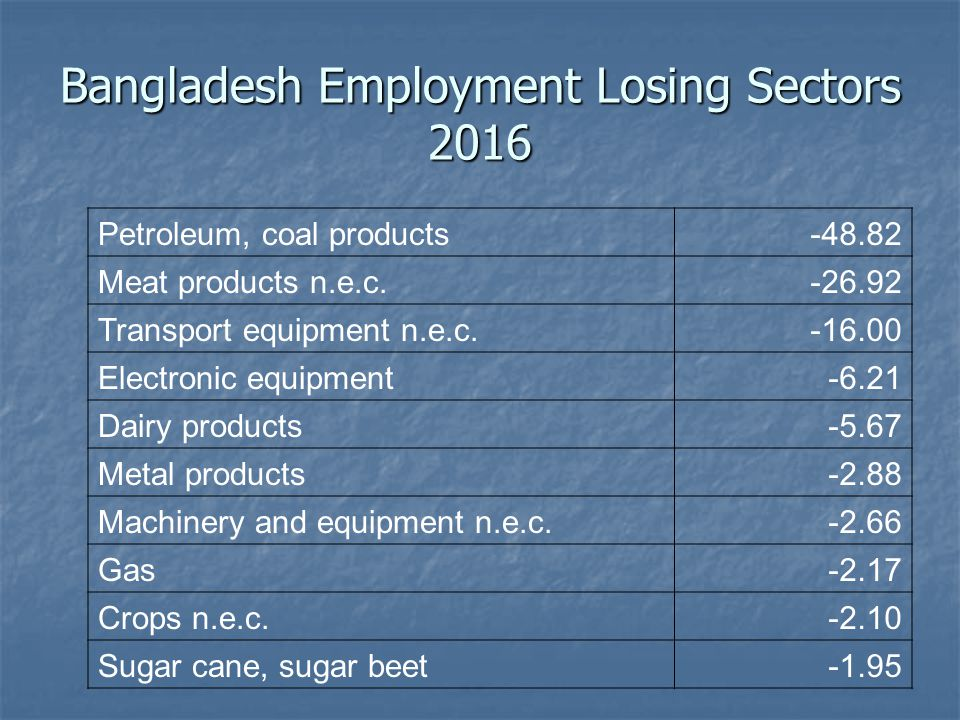Bangladesh Employment Losing Sectors 2016 Petroleum, coal products-48.82 Meat products n.e.c.-26.92 Transport equipment n.e.c.-16.00 Electronic equipment-6.21 Dairy products-5.67 Metal products-2.88 Machinery and equipment n.e.c.-2.66 Gas-2.17 Crops n.e.c.-2.10 Sugar cane, sugar beet-1.95