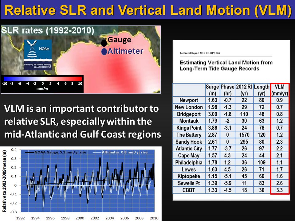 Relative SLR and Vertical Land Motion (VLM) Gauge Altimeter -10 -8 -6 -4 -2 0 2 4 6 8 10 mm/yr SLR rates (1992-2010) http://~/publications/Technical_ Report_NOS_COOPS_065.pdf http://~/publications/Technical_ Report_NOS_COOPS_065.pdf Zervas, Gill and Sweet (2013) VLM is an important contributor to relative SLR, especially within the mid-Atlantic and Gulf Coast regions
