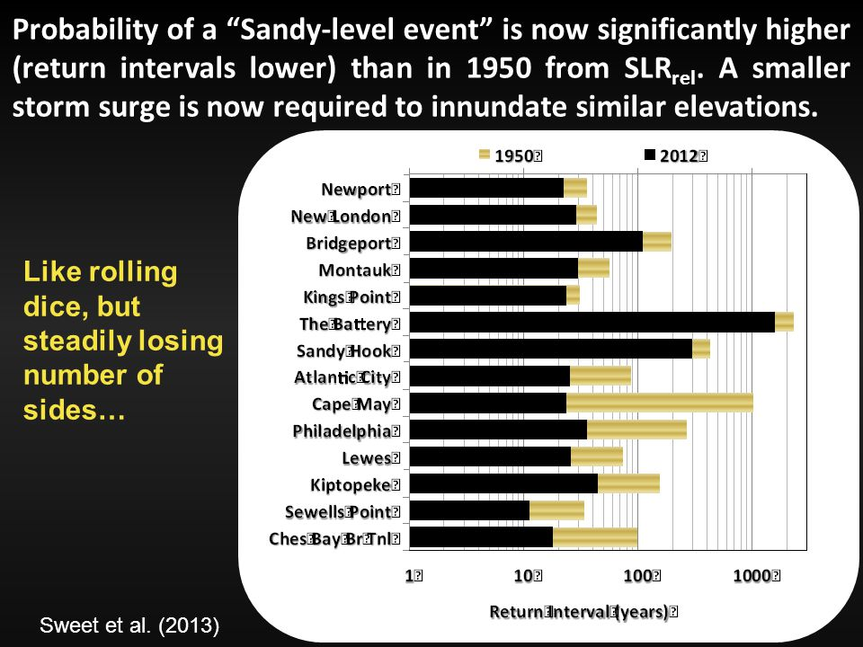 Probability of a Sandy-level event is now significantly higher (return intervals lower) than in 1950 from SLR rel.