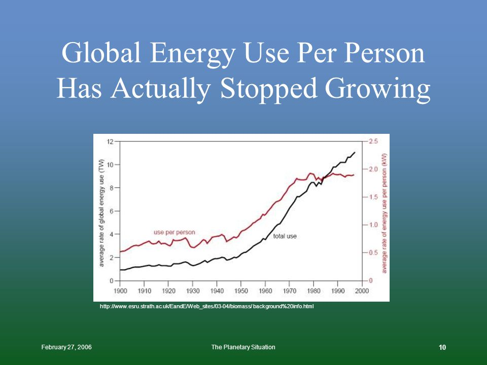 February 27, 2006The Planetary Situation 9 Peak Oil Will Increase Energy Prices Drive Efficiency Reduce Demand Enable Renewables Increase Demand for C