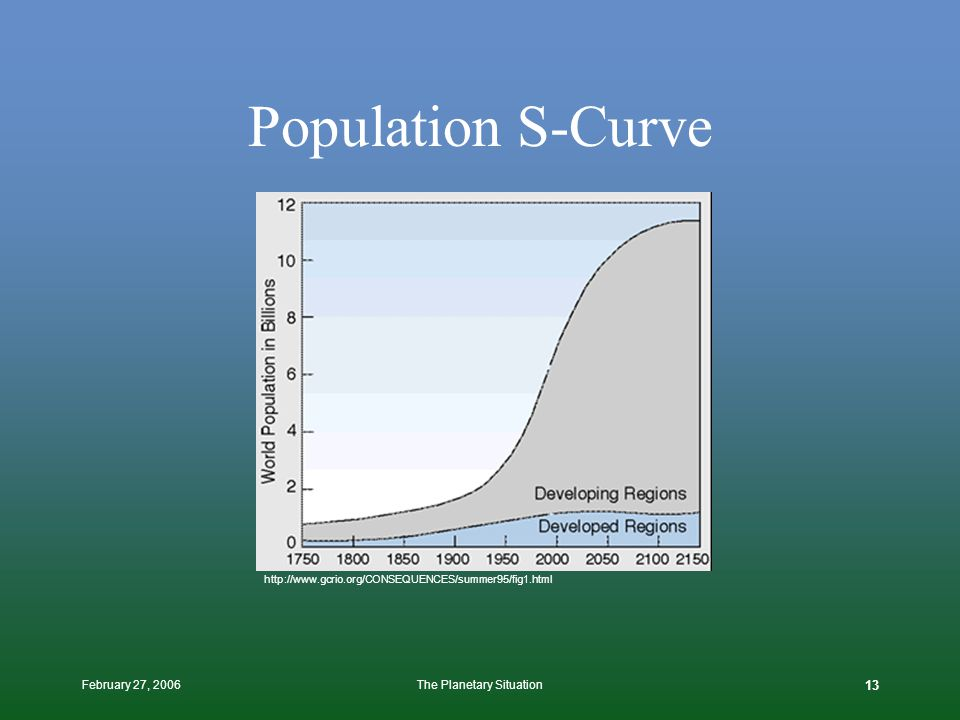 February 27, 2006The Planetary Situation 12 Long-Term Population Growth Global Population: Milestones, Hopes, and Concerns Vaclav Smil, PhD http://www.ippnw.org/MGS/V5N2Smil.html