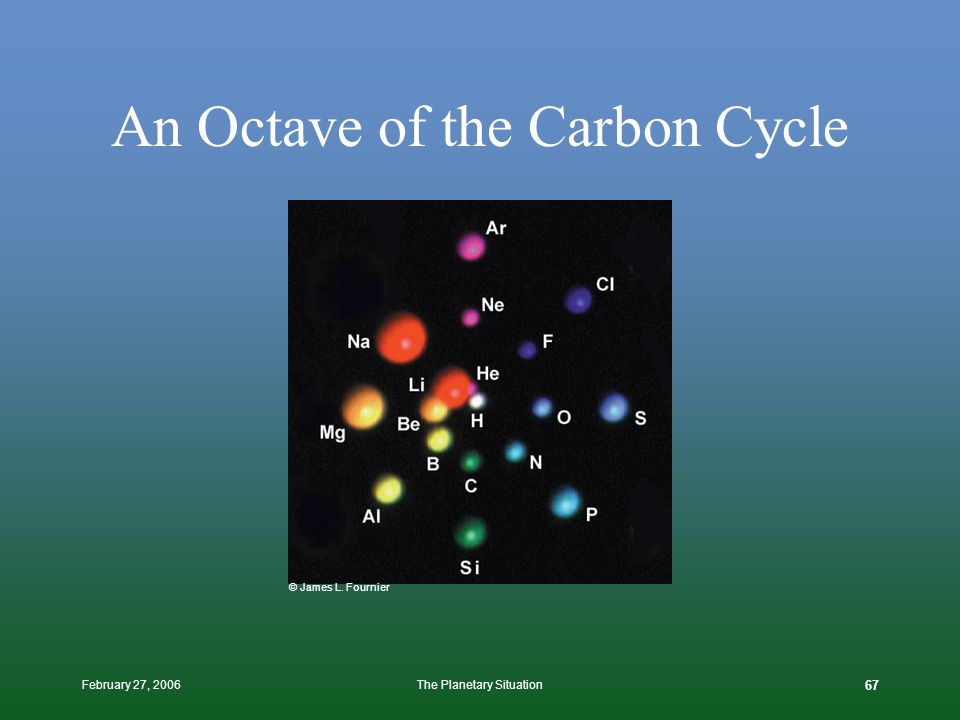 February 27, 2006The Planetary Situation 66 Mimics the Carbon Cycle http://www.energex.com.au/switched_on/energy_environment/energy_s_html_carboncycle.html