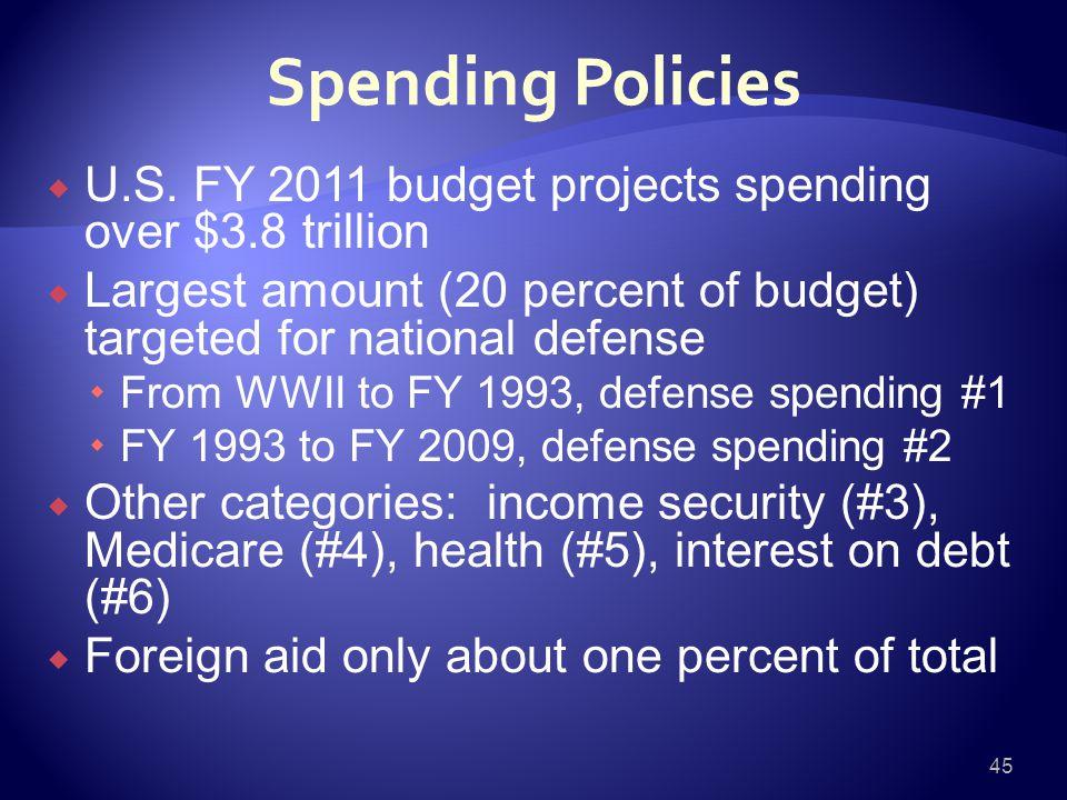 Spending Policies  U.S.