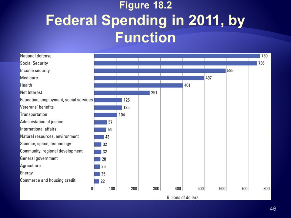 Figure 18.2 Federal Spending in 2011, by Function 46
