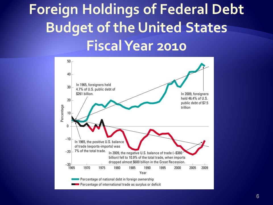 Foreign Holdings of Federal Debt Budget of the United States Fiscal Year 2010 6