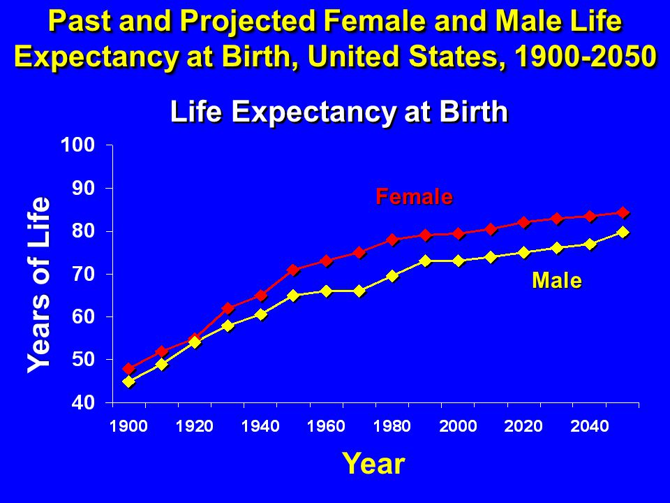 Past and Projected Female and Male Life Expectancy at Birth, United States, 1900-2050 Life Expectancy at Birth Years of Life Year Female Male