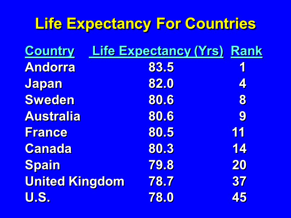 Life Expectancy For Countries Country Life Expectancy (Yrs) Rank Andorra 83.5 1 Japan 82.0 4 Sweden 80.6 8 Australia 80.6 9 France 80.5 11 Canada 80.3 14 Spain 79.8 20 United Kingdom 78.7 37 U.S.