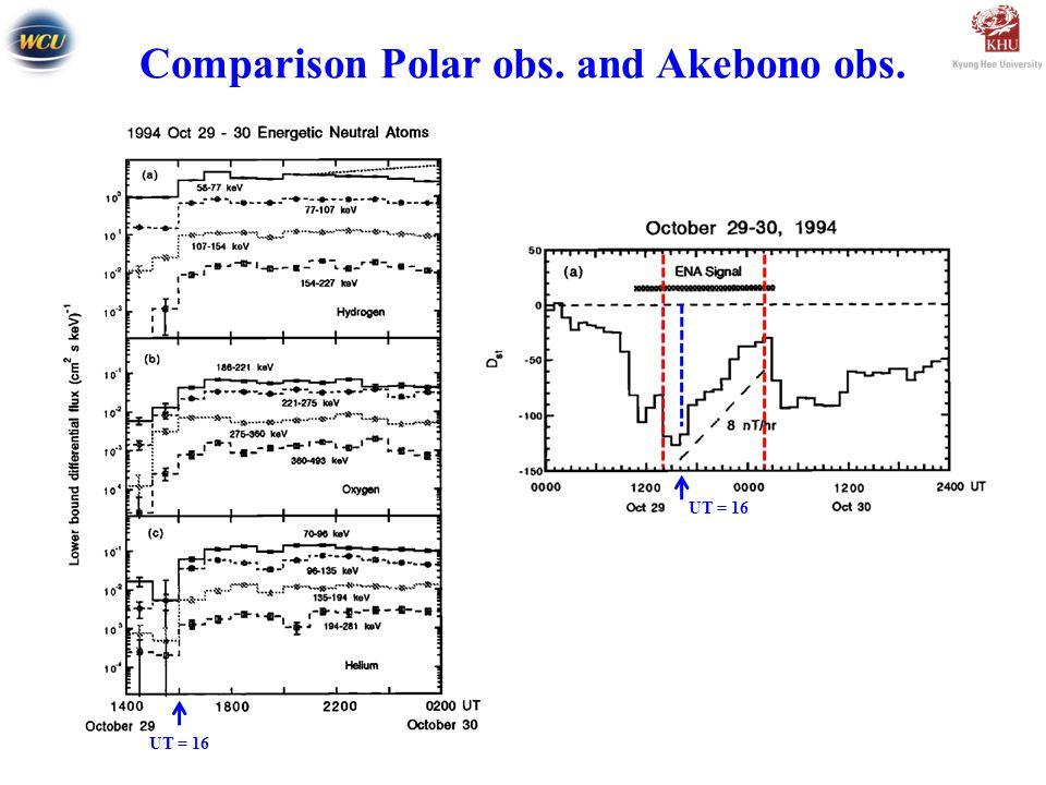 Comparison Polar obs. and Akebono obs. UT = 16