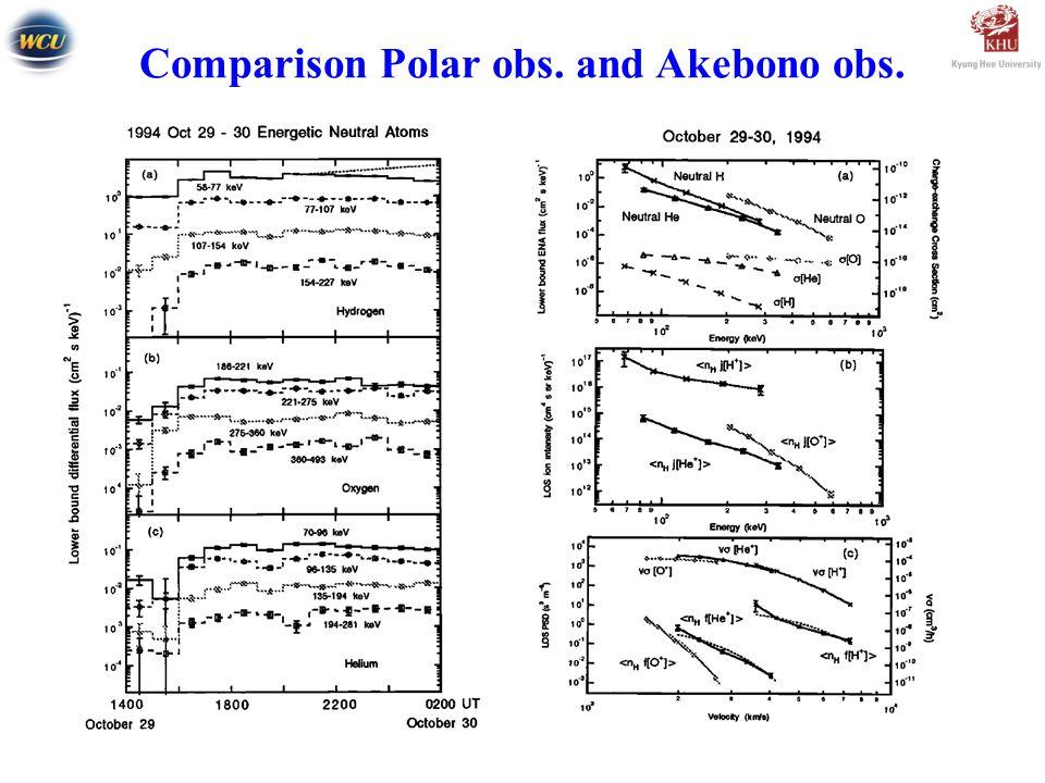 Comparison Polar obs. and Akebono obs.