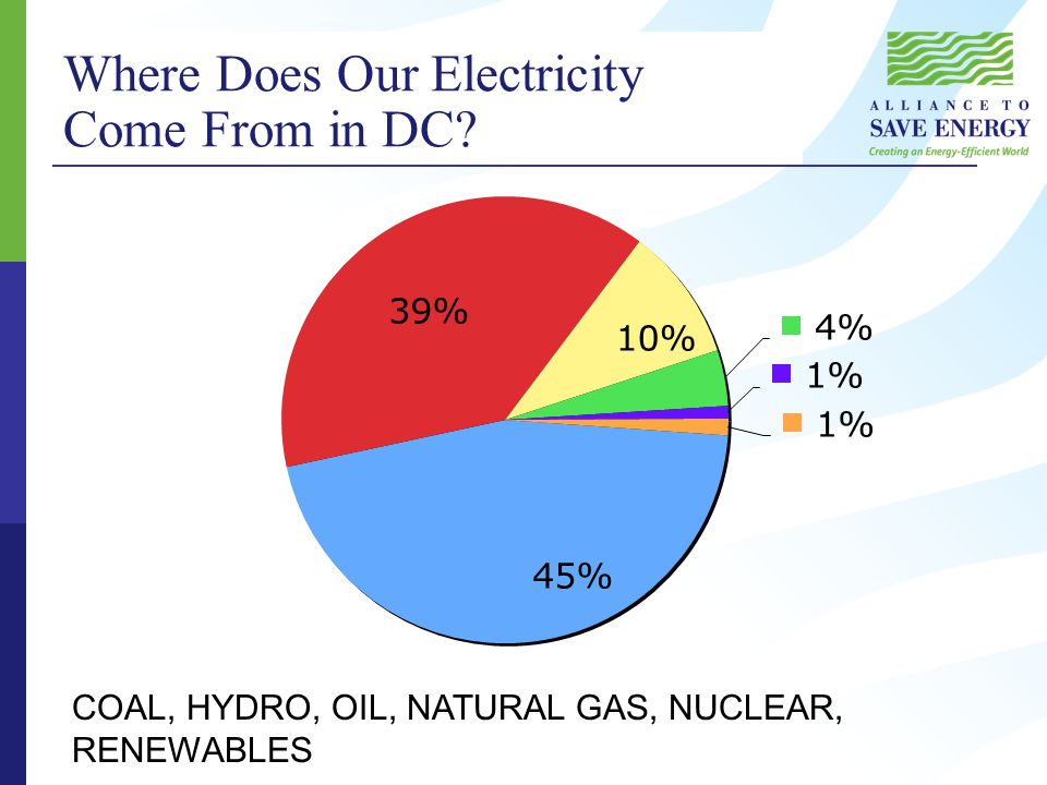 Where Does Our Electricity Come From in DC COAL, HYDRO, OIL, NATURAL GAS, NUCLEAR, RENEWABLES