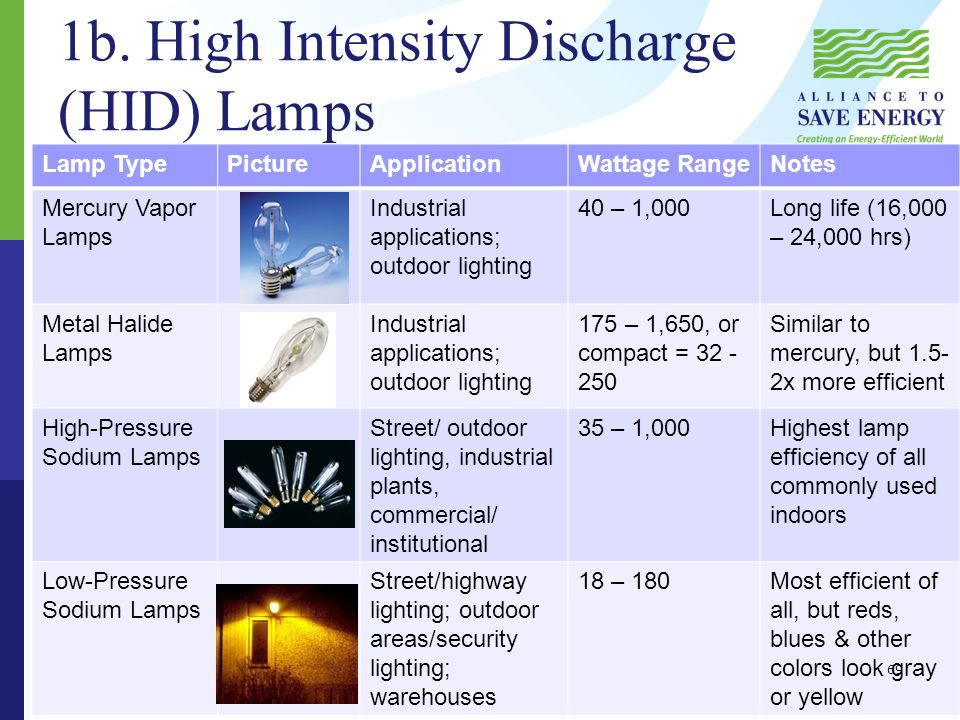 1c.What are Ballasts. Fluorescent and high-intensity discharge (HID) lamps require ballasts.