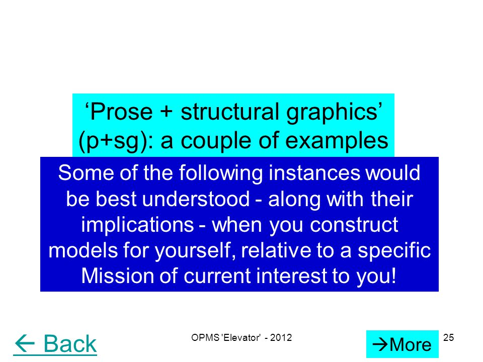 (c) GS ChandyOPMS Elevator - 201225 'Prose + structural graphics' (p+sg): a couple of examples Some of the following instances would be best understood - along with their implications - when you construct models for yourself, relative to a specific Mission of current interest to you.