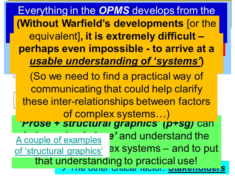 To demonstrate OPMS to this group (P) may contribute To respond to all doubts & difficulties expressed (S) To convince members of this group that (Q) they should use OPMS for their work (and play) To propagate and apply OPMS (M) To demonstrate OPMS to this group – effectively.