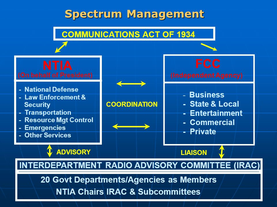 Spectrum Management COMMUNICATIONS ACT OF 1934 COORDINATION ADVISORY LIAISON INTERDEPARTMENT RADIO ADVISORY COMMITTEE (IRAC) NTIA Chairs IRAC & Subcommittees 20 Govt Departments/Agencies as Members NTIA - National Defense - Law Enforcement & Security - Transportation - Resource Mgt Control - Emergencies - Other Services (On behalf of President) FCC (Independent Agency) - Business - State & Local - Entertainment - Commercial - Private
