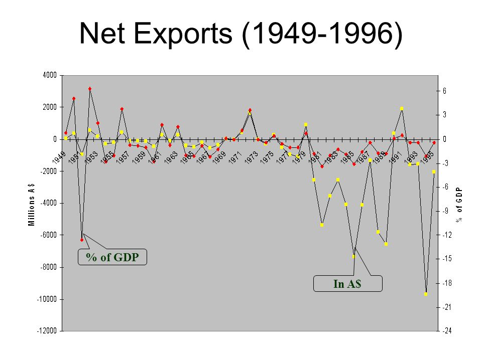 Net Exports (1949-1996) In A$ % of GDP