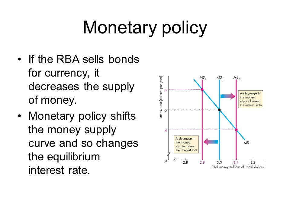 Monetary policy If the RBA sells bonds for currency, it decreases the supply of money. Monetary policy shifts the money supply curve and so changes th