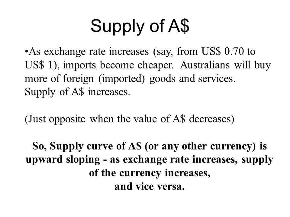 Supply of A$ As exchange rate increases (say, from US$ 0.70 to US$ 1), imports become cheaper. Australians will buy more of foreign (imported) goods a