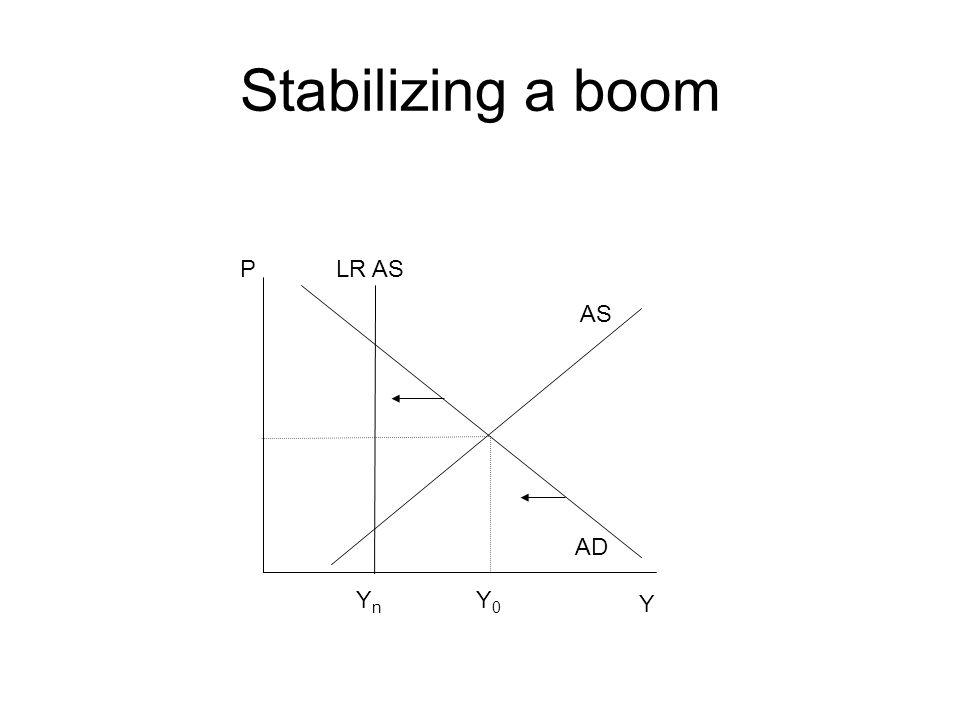 Stabilizing a boom Y Y0Y0 AD AS P YnYn LR AS