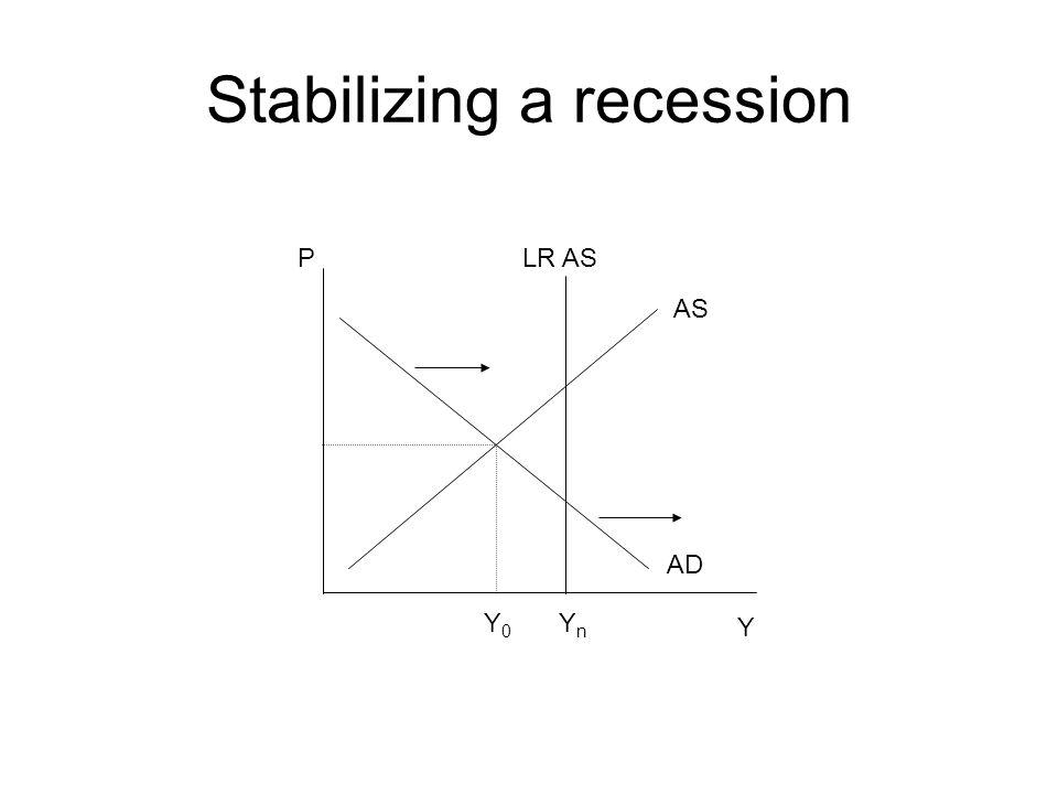 Stabilizing a recession Y Y0Y0 AD AS P YnYn LR AS
