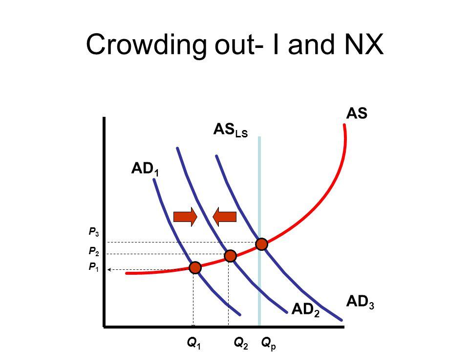 Crowding out- I and NX AS LS QpQp AS AD 2 Q1Q1 Q2Q2 AD 1 P1P1 P3P3 AD 3 P2P2