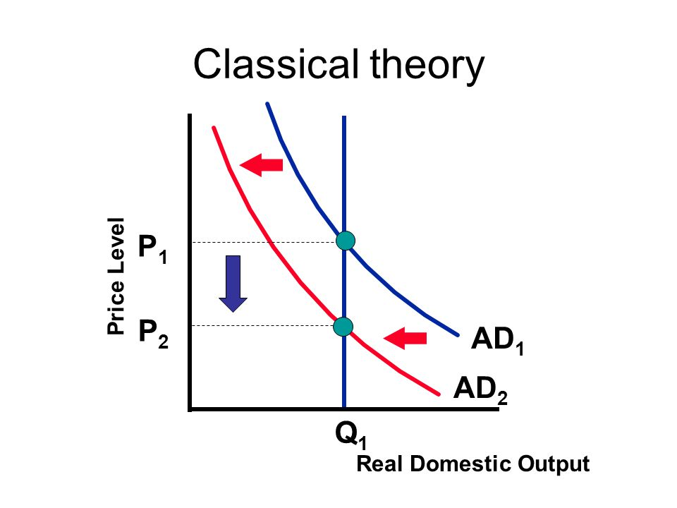 P1P1 Q1Q1 P2P2 AD 1 AD 2 Classical theory Price Level Real Domestic Output