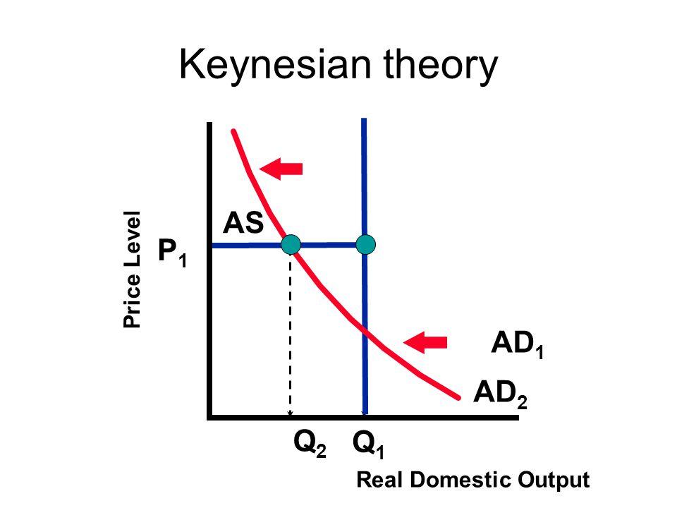 Keynesian theory P1P1 Q1Q1 Price Level Real Domestic Output AD 1 AD 2 Q2Q2 AS