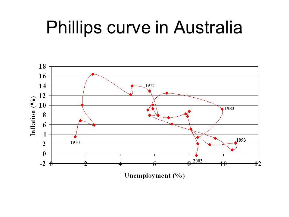 Phillips curve in Australia 1977 1970 1983 1993 2003