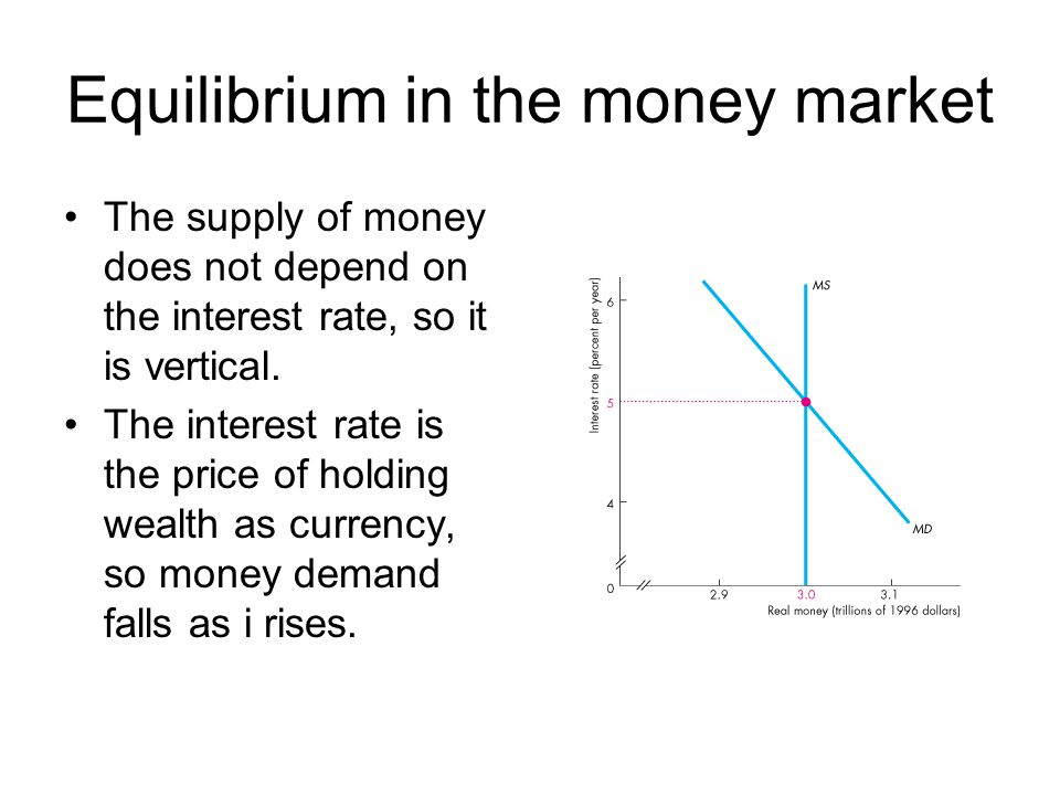 Equilibrium in the money market The supply of money does not depend on the interest rate, so it is vertical. The interest rate is the price of holding